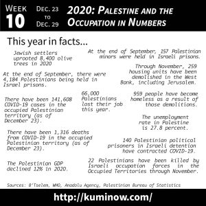 Just the Facts: 2020: Palestine and the Occupation in Numbers