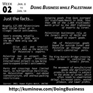 Just the Facts: Doing Business while Palestinian