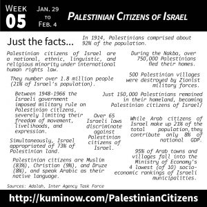 Just the Facts: Palestinian Citizens of Israel